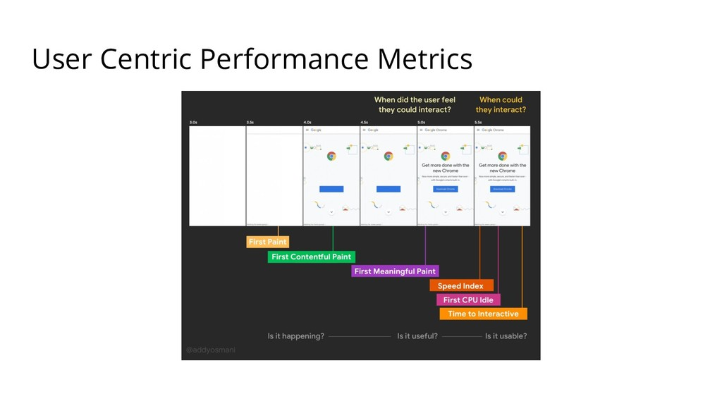User Centric Performance Metrics