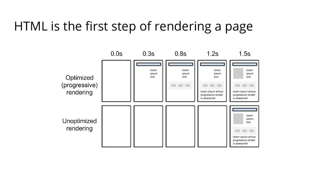 HTML is the first step of rendering a page