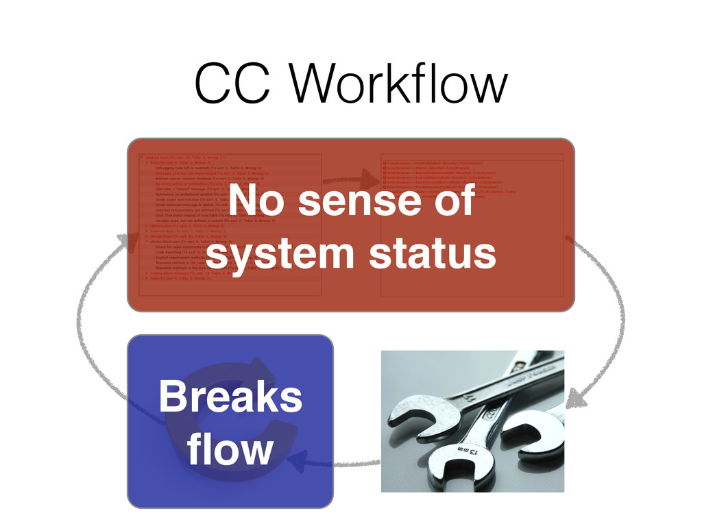 CC Workflow No sense of! system status Breaks flow
