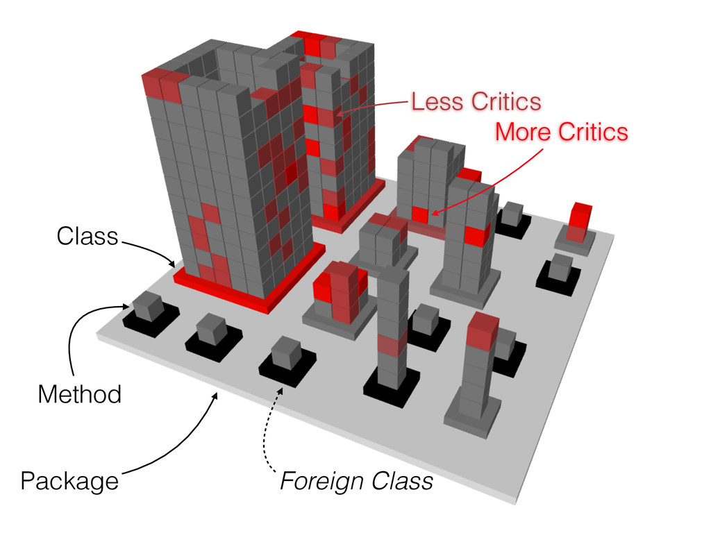 Package Class Method Foreign Class More Critics...