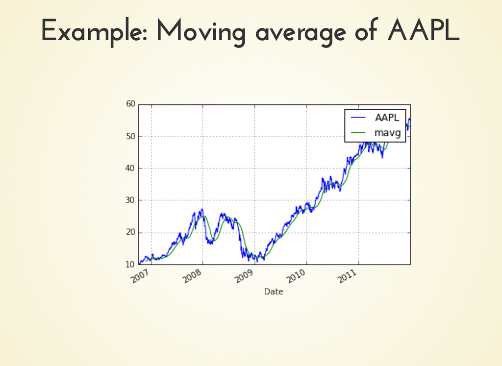 Example: Moving average of AAPL Example: Moving...