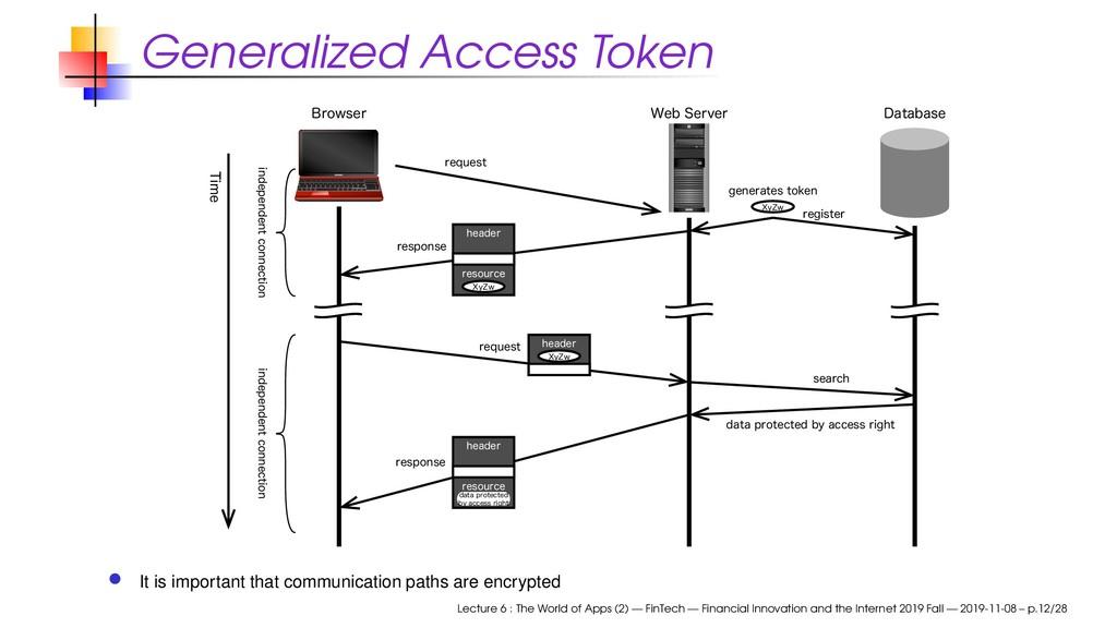 Generalized Access Token 8FC4FSWFS SFRVFTU SFR...