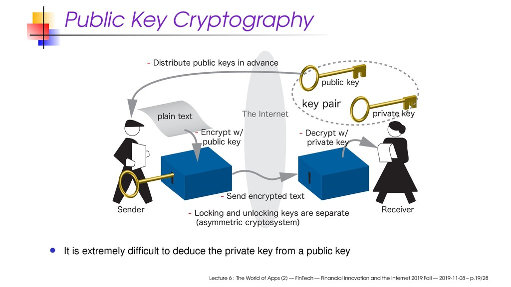 Public Key Cryptography 5IF*OUFSOFU %JTUSJCV...