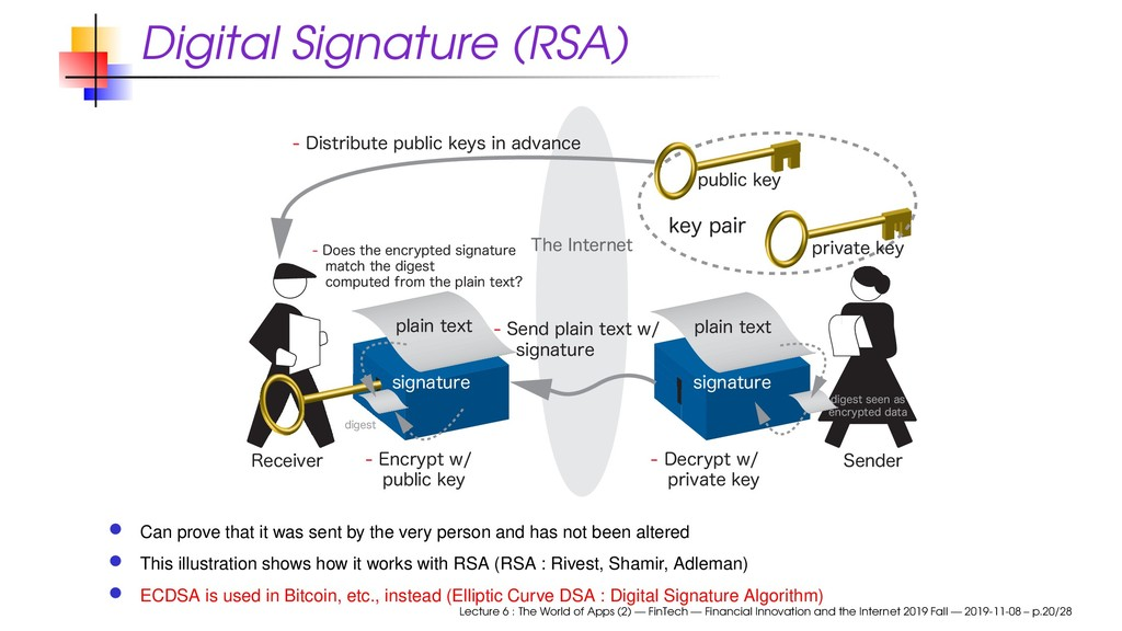 Digital Signature (RSA) 5IF*OUFSOFU &ODSZQU...