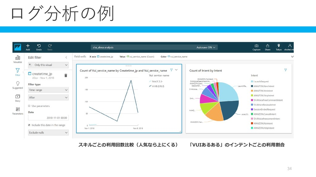 スキルごとの利用回数比較(人気なら上にくる) ログ分析の例 「VUIあるある」のインテントごと...
