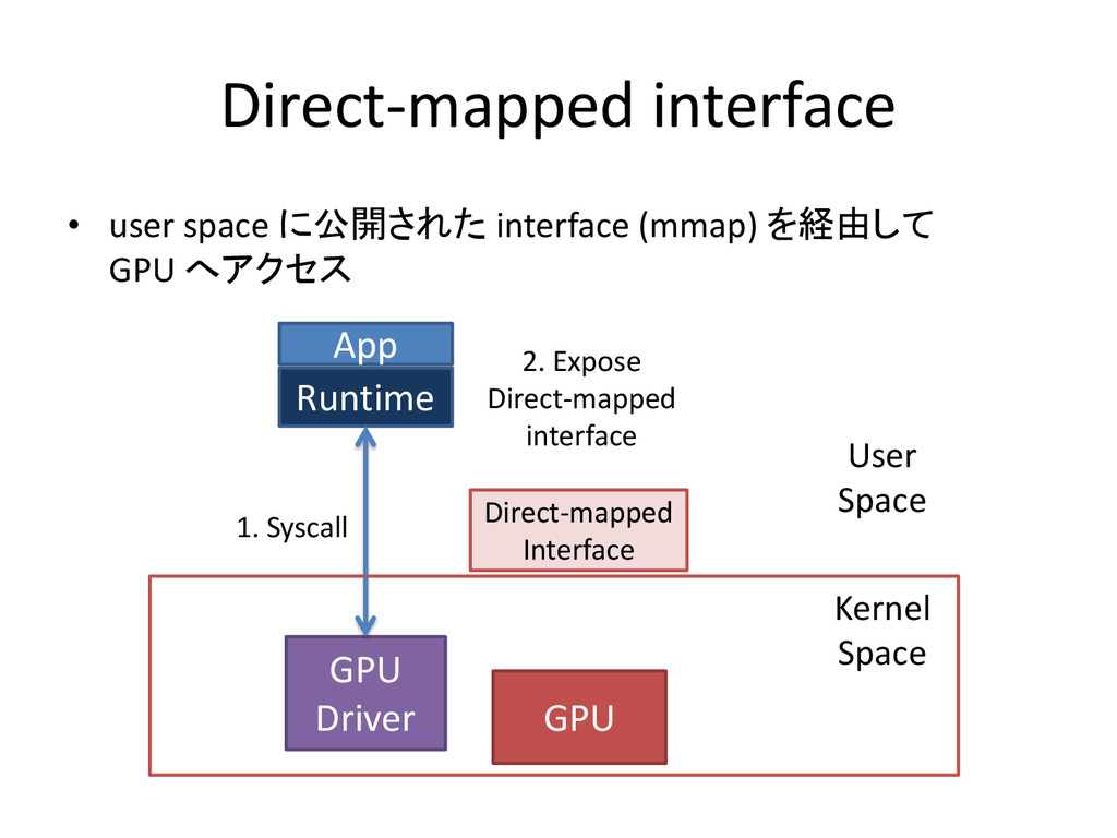 Direct-mapped interface • user space に公開された int...