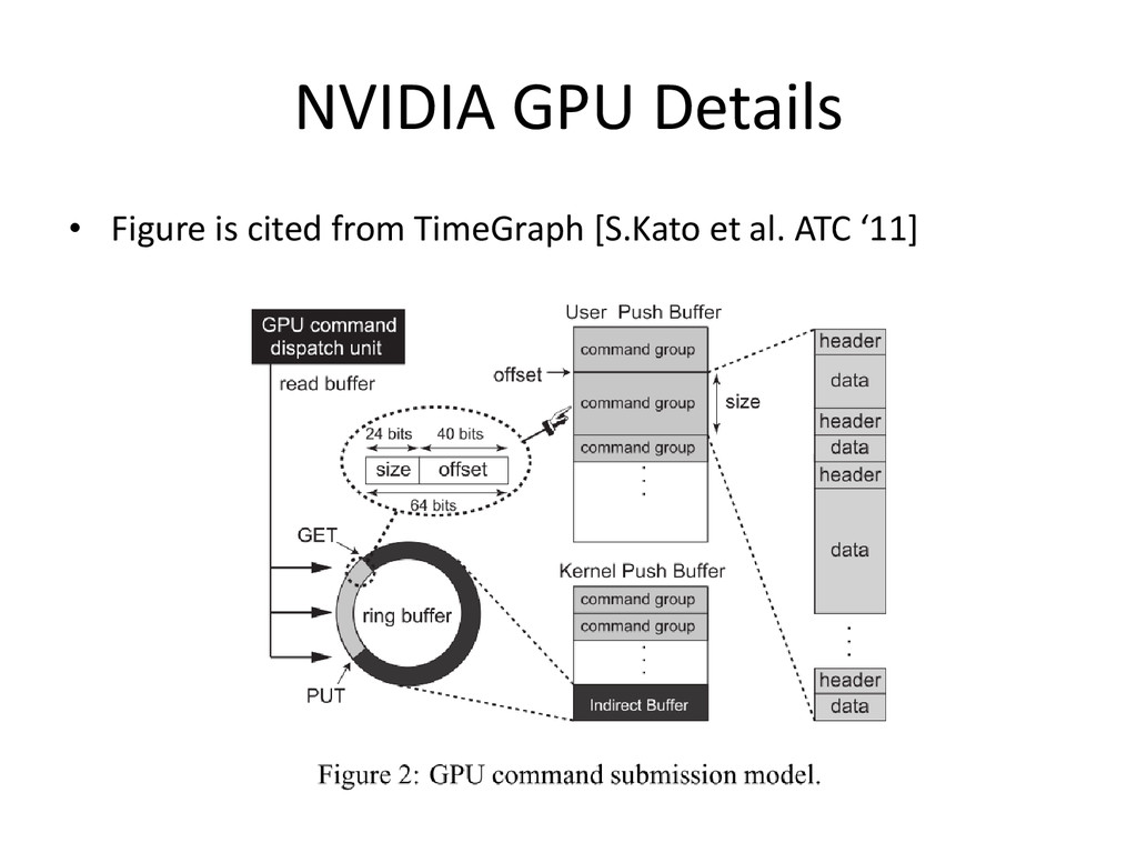 NVIDIA GPU Details • Figure is cited from TimeG...