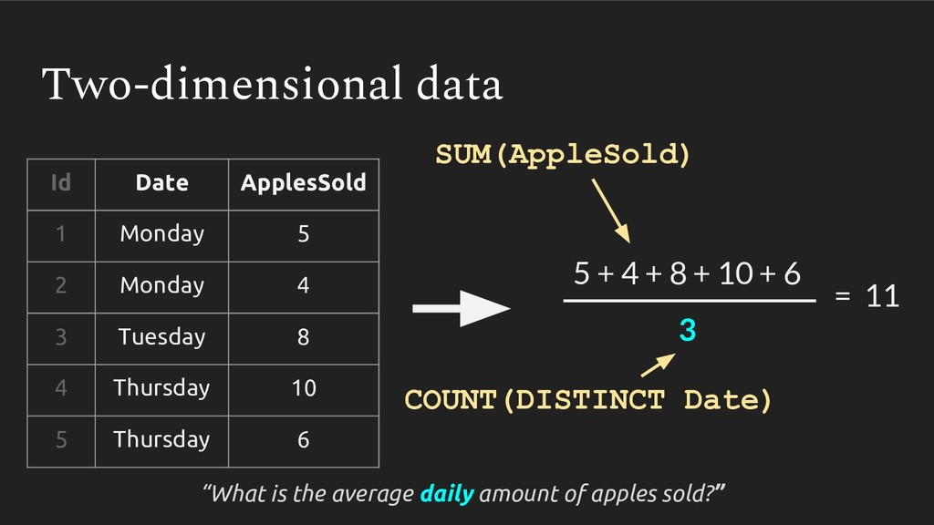 Two-dimensional data SUM(AppleSold) COUNT(DISTI...