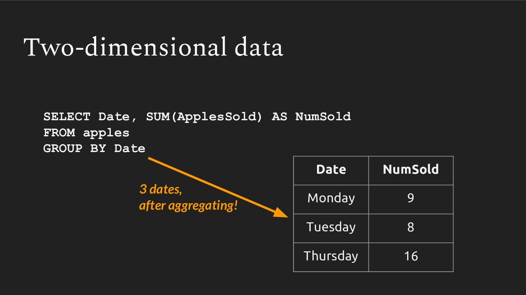 Two-dimensional data Date NumSold Monday 9 Tues...