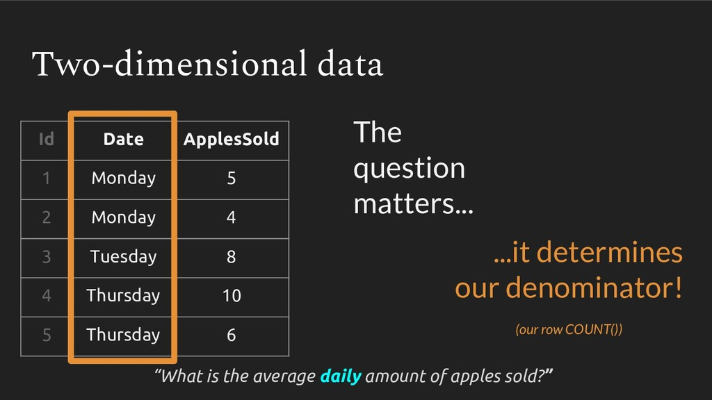 Two-dimensional data Id Date ApplesSold 1 Monda...