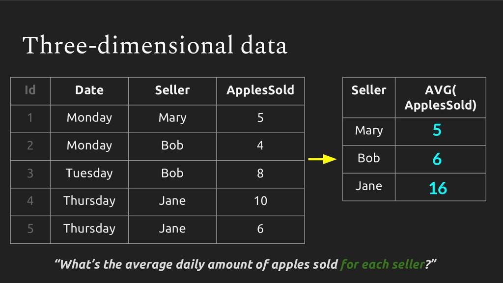 Three-dimensional data Id Date Seller ApplesSol...