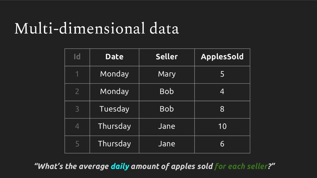 Multi-dimensional data Id Date Seller ApplesSol...