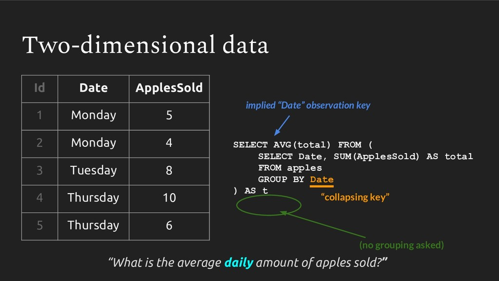 SELECT AVG(total) FROM ( SELECT Date, SUM(Apple...