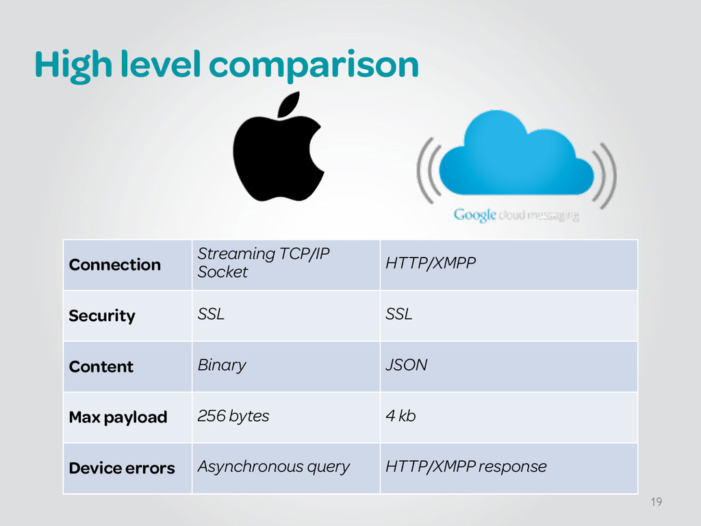 High level comparison 19 Connection Streaming T...