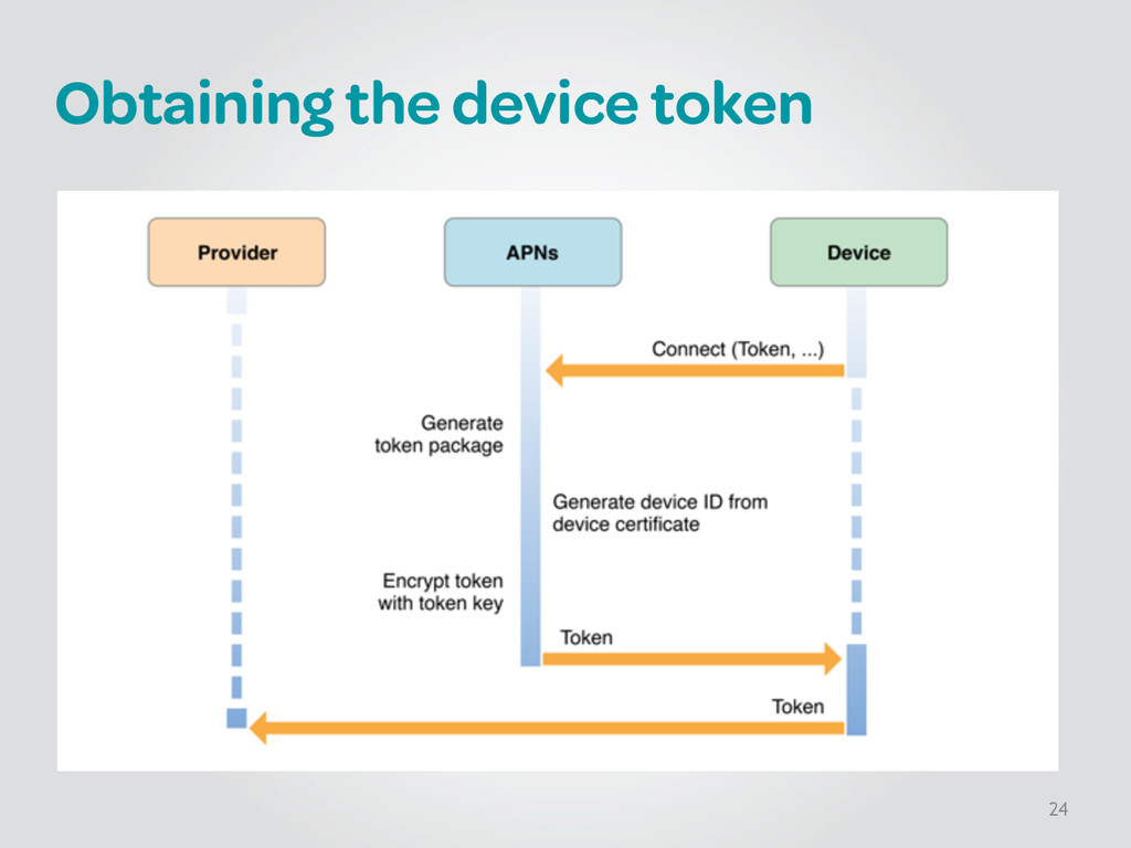 Obtaining the device token 24