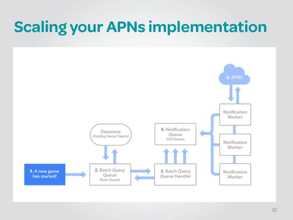 Scaling your APNs implementation 30