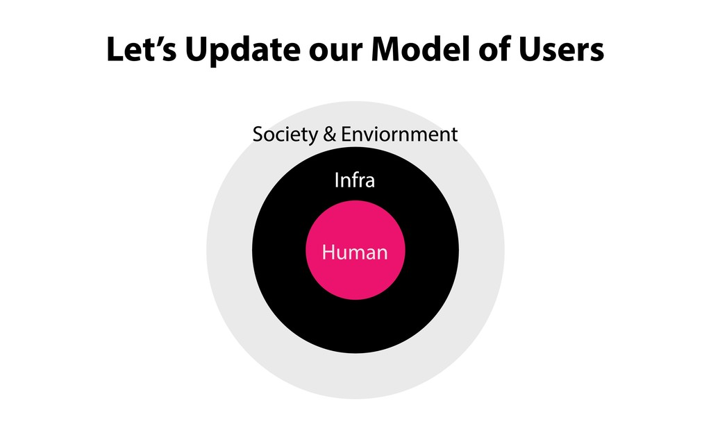 Society & Enviornment Human Infra Let's Update ...