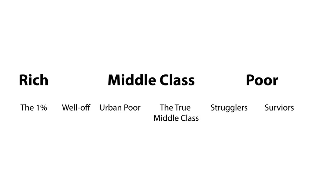 Rich Middle Class Poor The 1% Well-off Urban Po...
