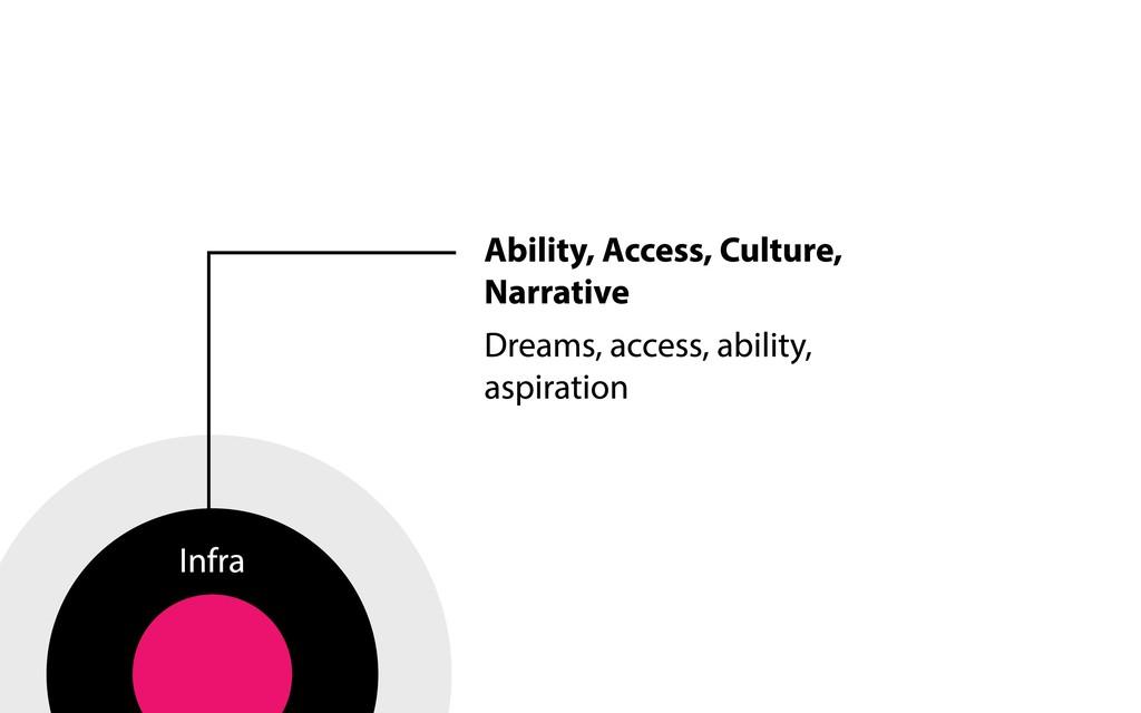 Infra Ability, Access, Culture, Narrative Dream...