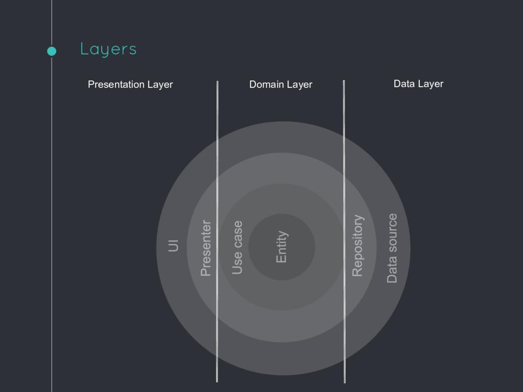Presentation Layer Domain Layer Data Layer Laye...
