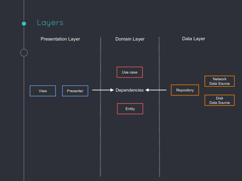 Presentation Layer Data Layer Presenter View Us...