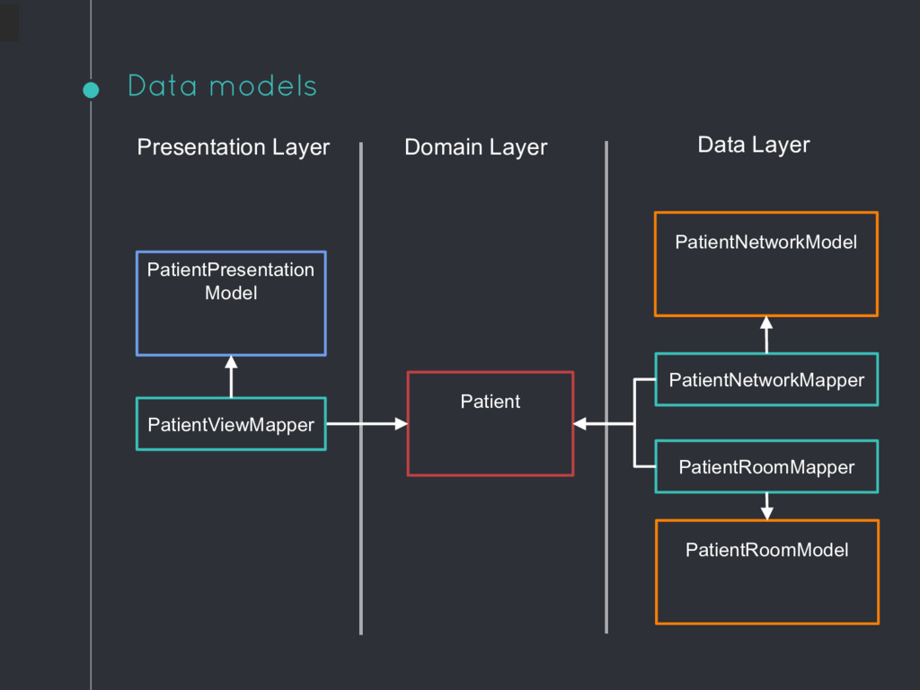 Data models Presentation Layer Domain Layer Dat...