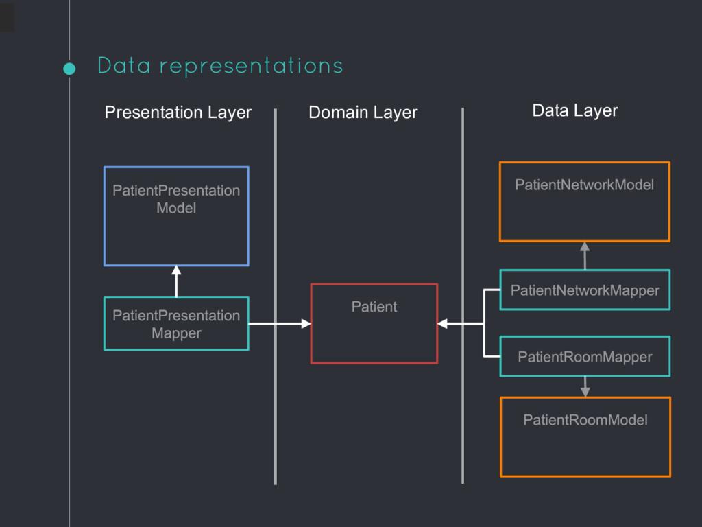 Data representations Presentation Layer Domain ...