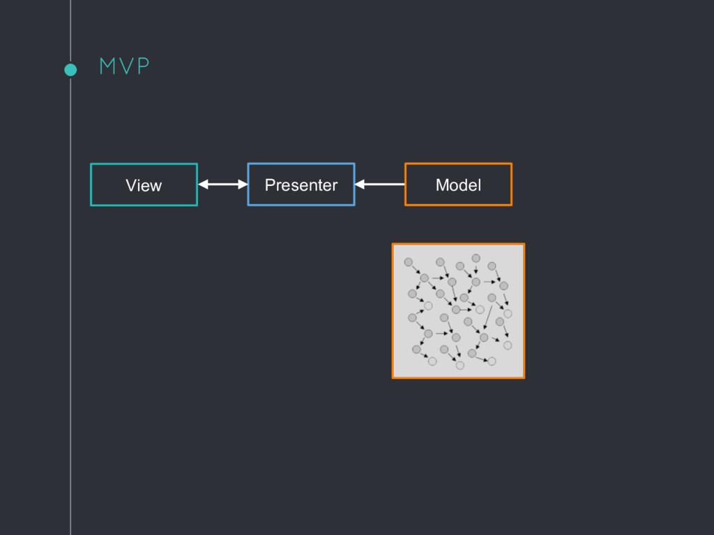 MVP View Presenter Model