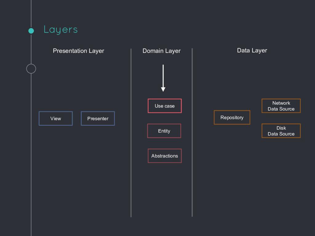 Presentation Layer Domain Layer Data Layer Pres...