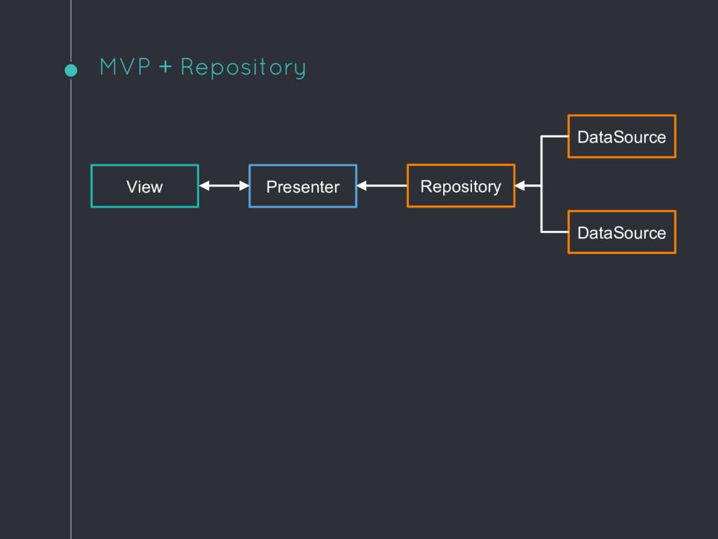 MVP + Repository View Presenter Repository Data...
