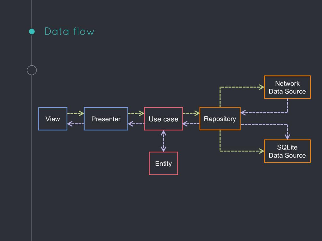 Data flow View Presenter Use case Repository Ne...