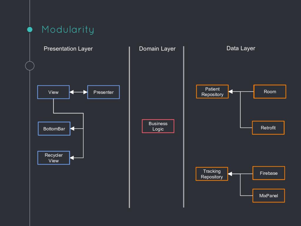 Modularity Presentation Layer Domain Layer Data...