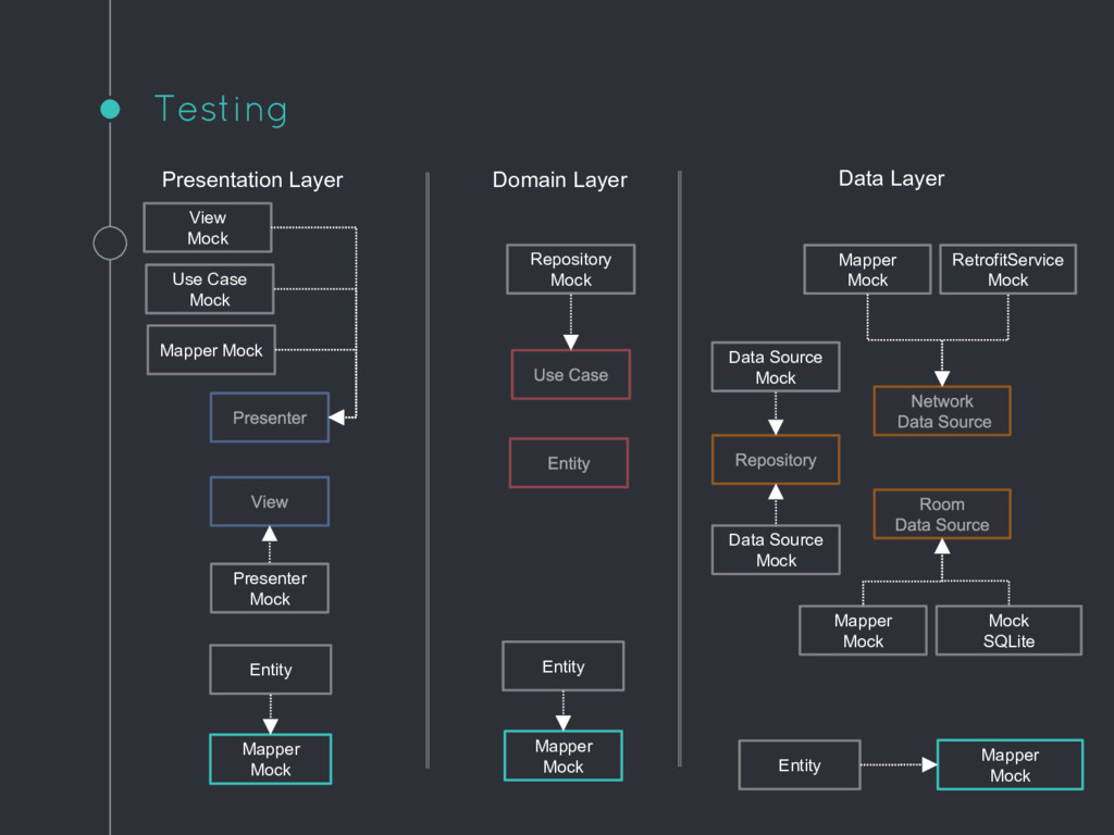 Testing Presentation Layer Domain Layer Data La...
