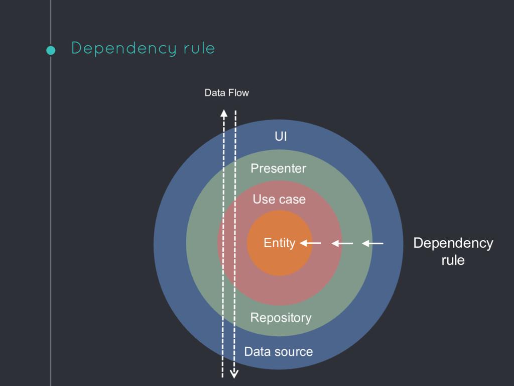 Dependency rule UI Data source Presenter Reposi...