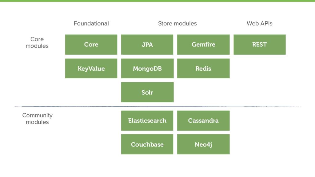 Core KeyValue Gemfire JPA Solr Elasticsearch Ca...