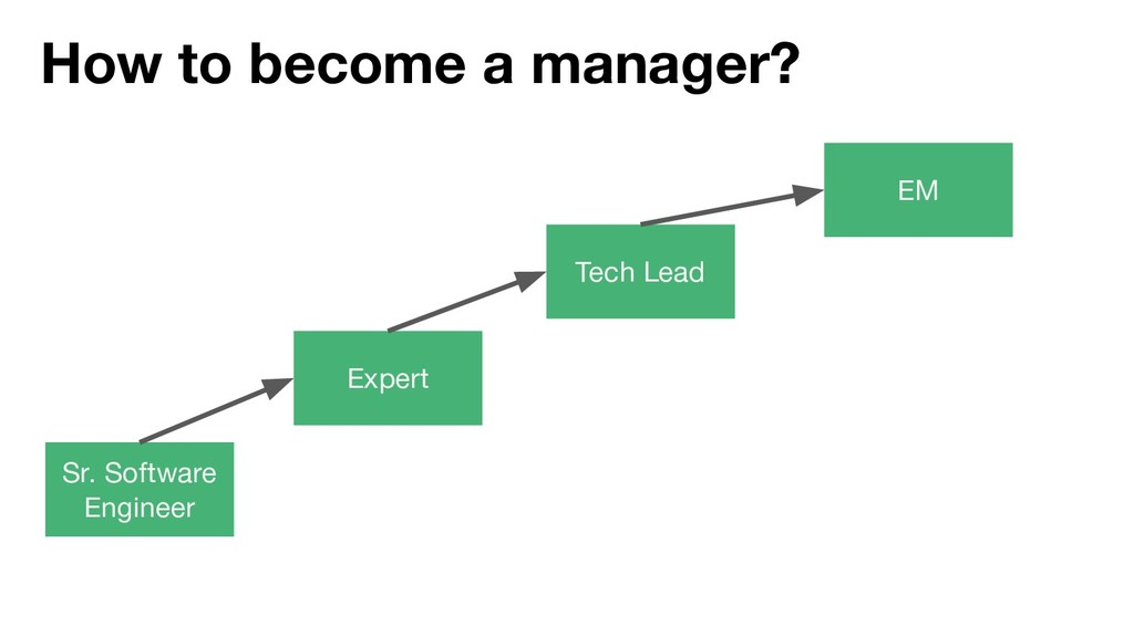 How to become a manager? Sr. Software Engineer ...