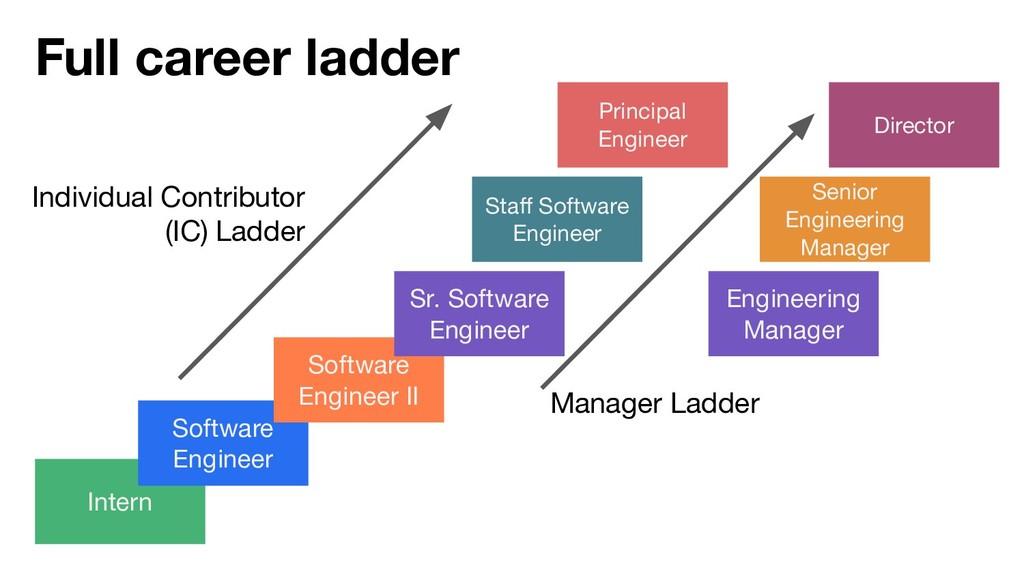 Full career ladder Intern Software Engineer Sof...