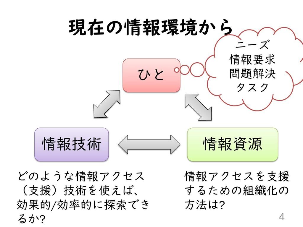 現在の情報環境から 4 ひと 情報技術 情報資源 ニーズ 情報要求 問題解決 タスク どのよう...