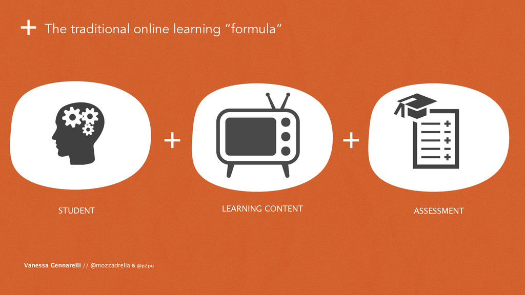 STUDENT + LEARNING CONTENT + The traditional on...