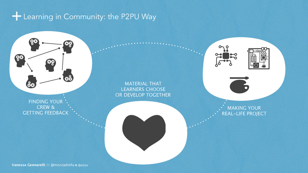+Learning in Community: the P2PU Way Vanessa Ge...