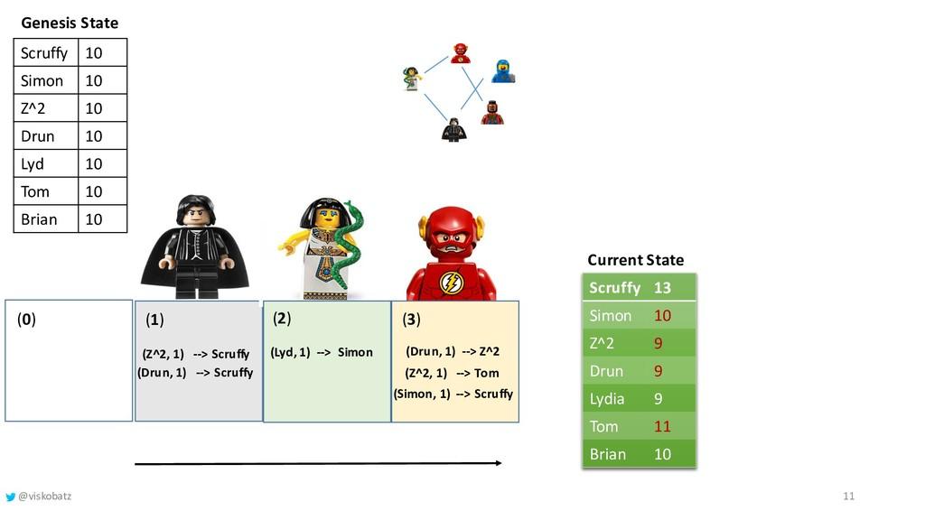 Current State (1) (Z^2, 1) --> Scruffy Genesis ...