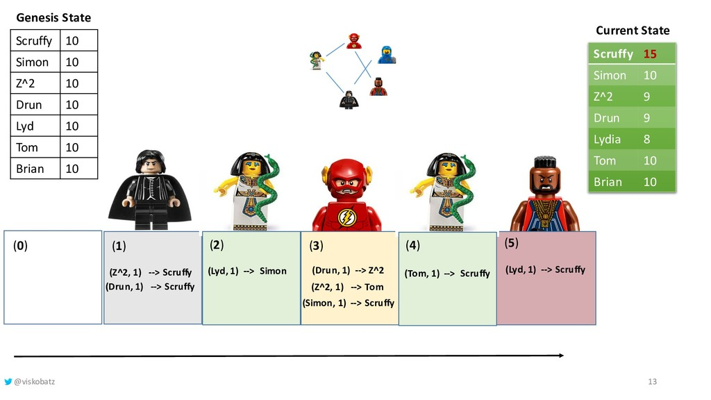 (5) Current State (1) (Z^2, 1) --> Scruffy Gene...