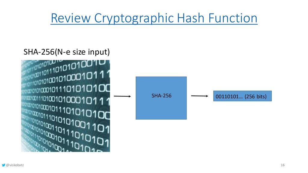 Review Cryptographic Hash Function SHA-256(N-e ...