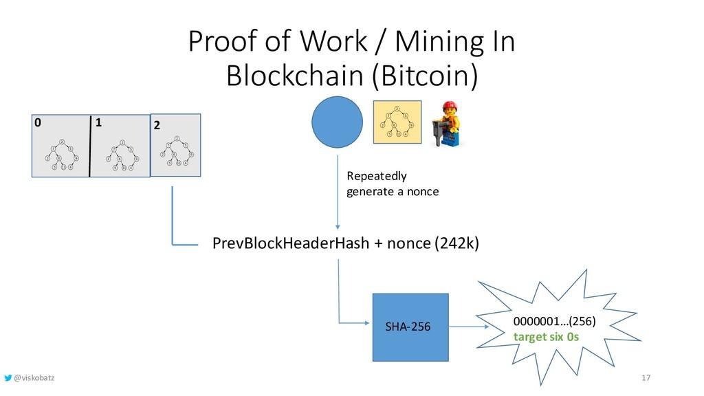 Proof of Work / Mining In Blockchain (Bitcoin) ...