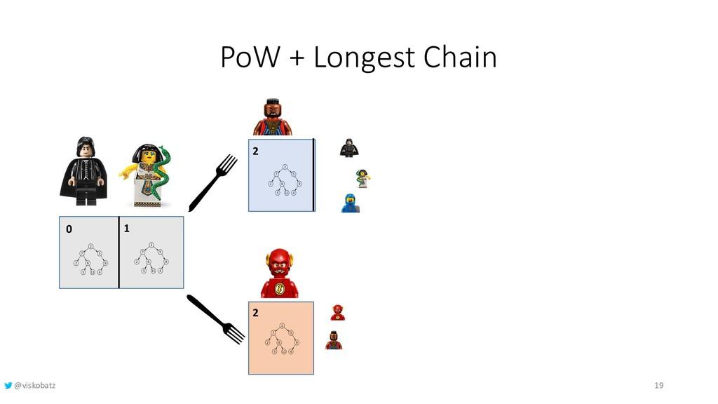 PoW + Longest Chain 0 1 2 2 19 @viskobatz