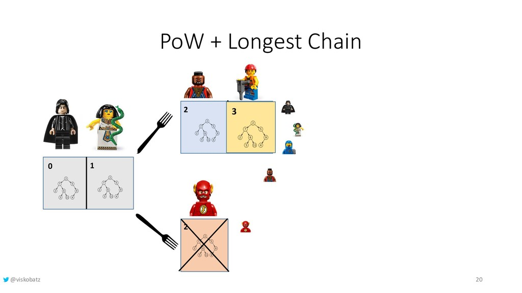 PoW + Longest Chain 0 1 2 2 3 3 20 @viskobatz