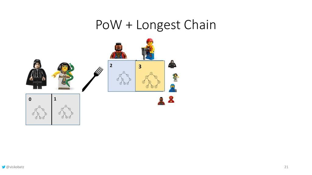 PoW + Longest Chain 0 1 2 3 3 21 @viskobatz