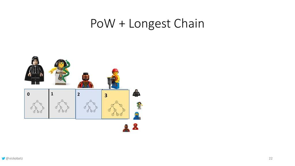 PoW + Longest Chain 0 1 2 3 3 22 @viskobatz