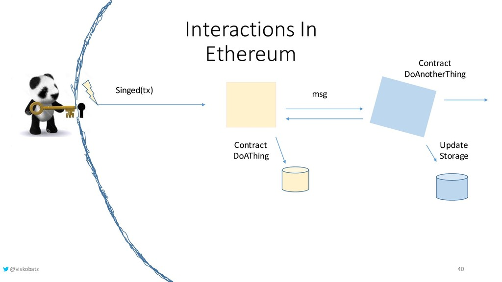 Interactions In Ethereum msg Singed(tx) Update ...