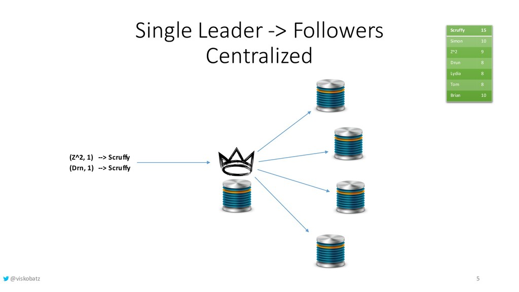 Single Leader -> Followers Centralized Scruffy ...